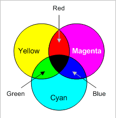 página 'azul mais amarelo nem sempre dá verde!'