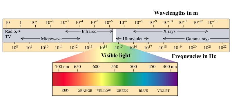 Física Ondas - Cores não são o que você pensa! 7396fbd817