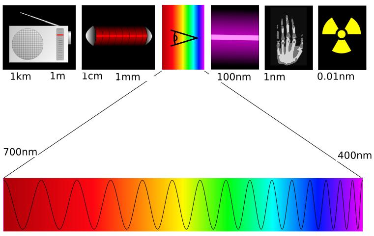 Cor - Espectro Eletromagnético